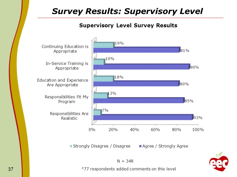 Survey Results: Supervisory Level