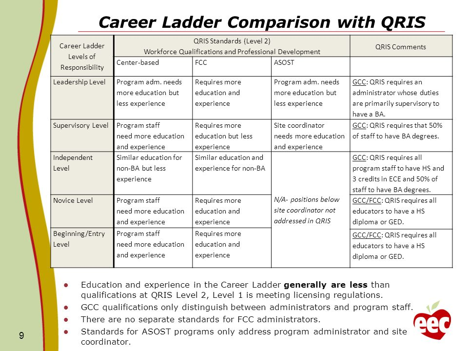 Career Ladder Comparison with QRIS