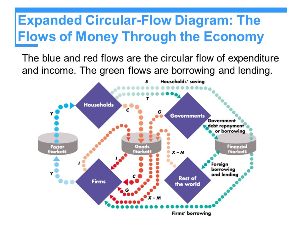 Circular flow in economics ppt video online download expanded circular flow diagram the flows of money through the economy ccuart Image collections