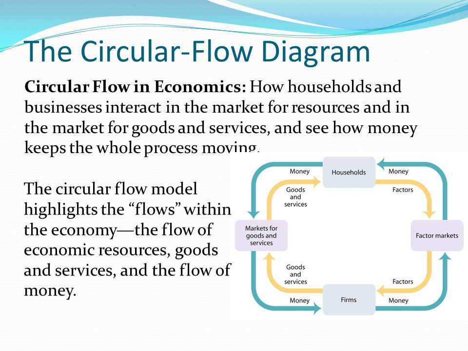 Circular flow in economics ppt video online download the circular flow diagram ccuart Gallery