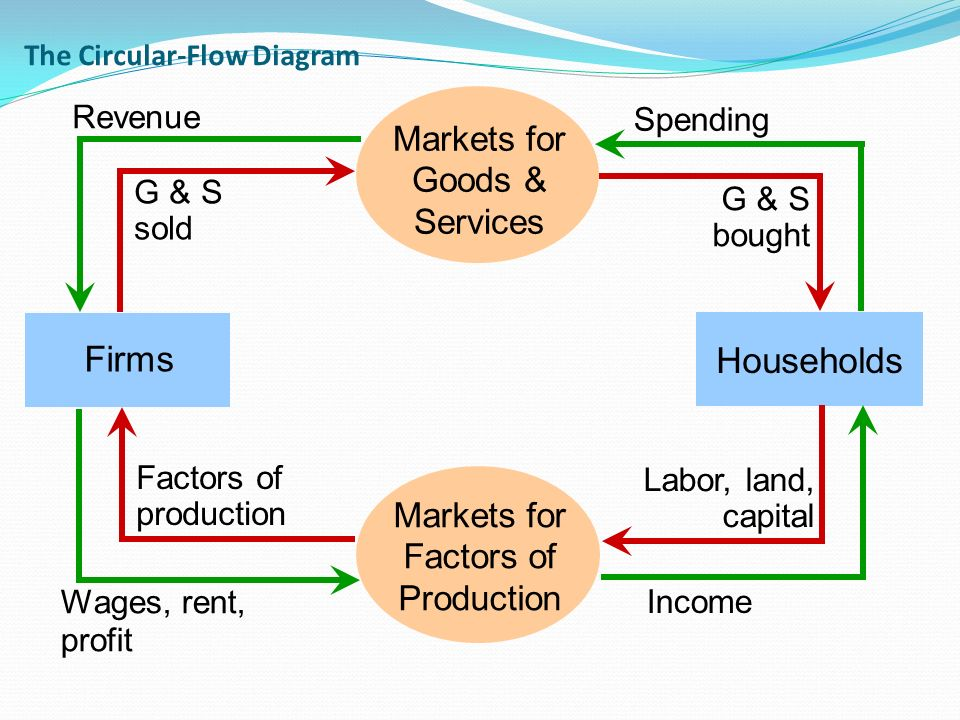 Circular flow in economics ppt video online download the circular flow diagram ccuart Images