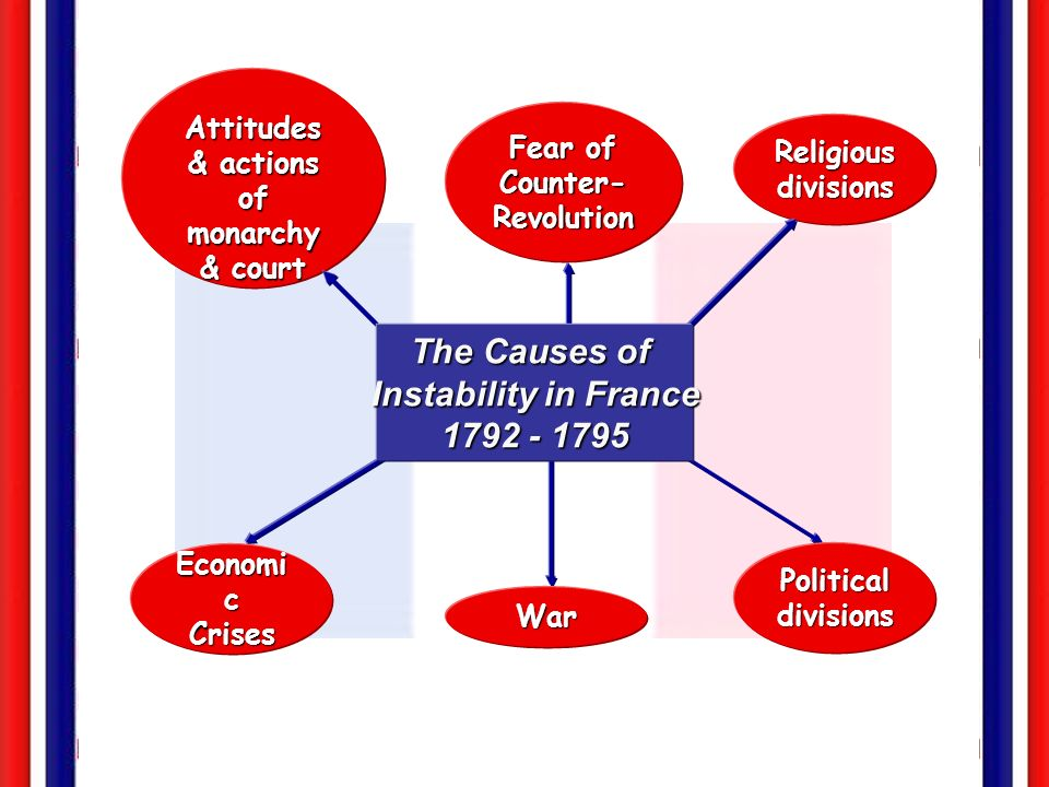 The Causes of Instability in France 1792 - 1795