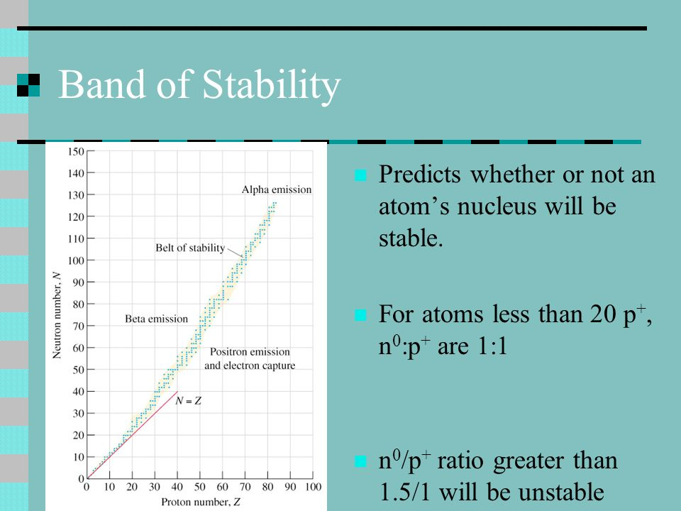 Band of Stability Predicts whether or not an atom's nucleus will be stable. For atoms less than 20 p+, n0:p+ are 1:1.