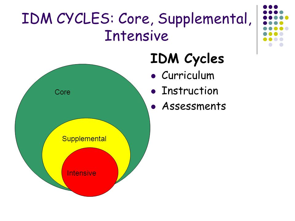 IDM CYCLES: Core, Supplemental, Intensive