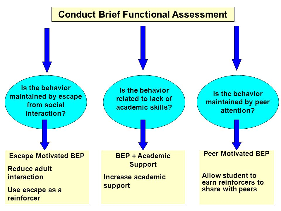 Conduct Brief Functional Assessment