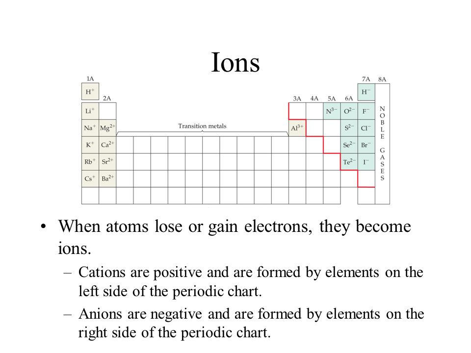 Periodic Table Notes Unit 3 Notes Ppt Download
