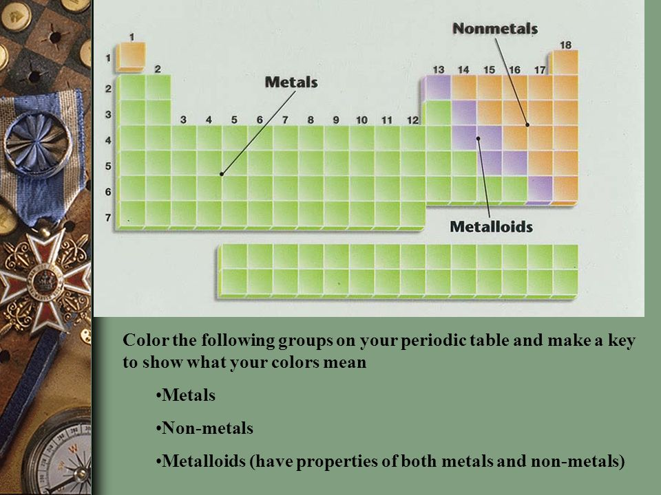 Chapter 5 the periodic law ppt video online download color the following groups on your periodic table and make a key to show what your urtaz Image collections