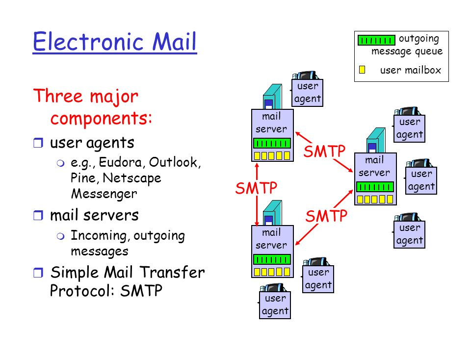 Electronic Mail Three major components: user agents mail servers SMTP
