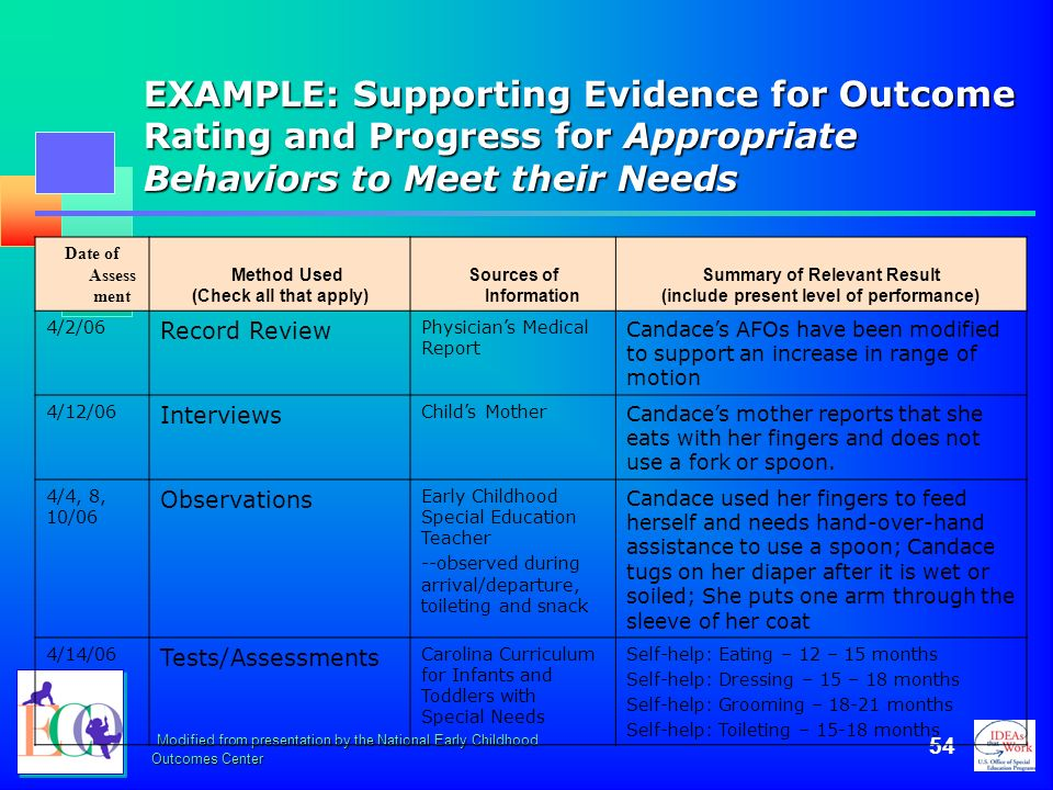 October 2006 EXAMPLE: Supporting Evidence for Outcome Rating and Progress for Appropriate Behaviors to Meet their Needs.