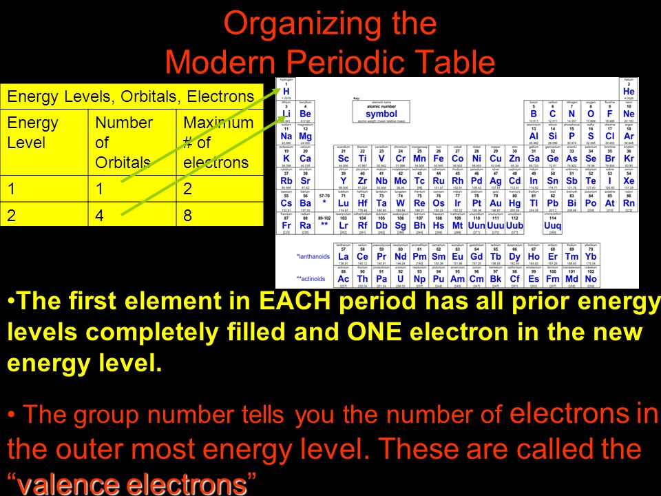 Periodic table of elements ppt video online download organizing the modern periodic table urtaz Gallery