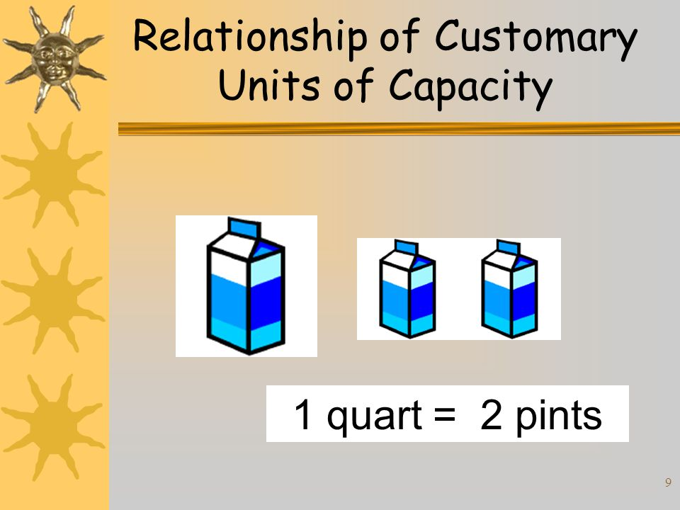 Relationship of Customary Units of Capacity