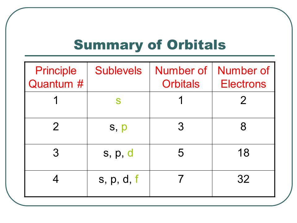 Summary of Orbitals Principle Quantum # Sublevels Number of Orbitals