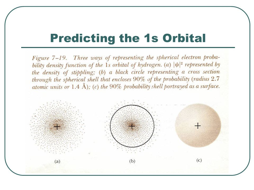 Predicting the 1s Orbital