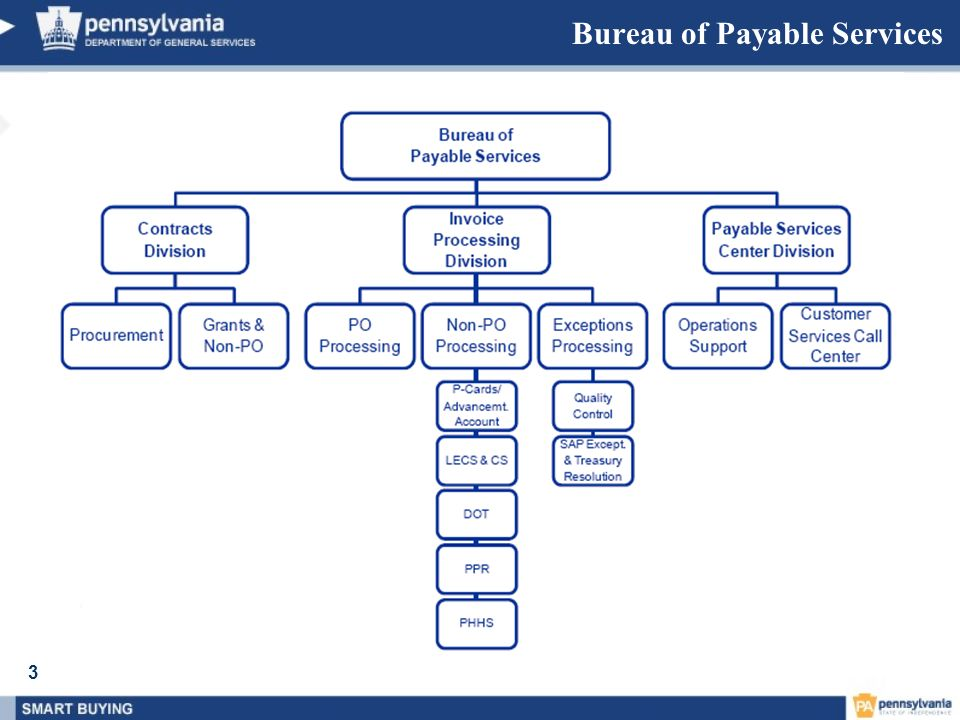 Bureau of Payable Services