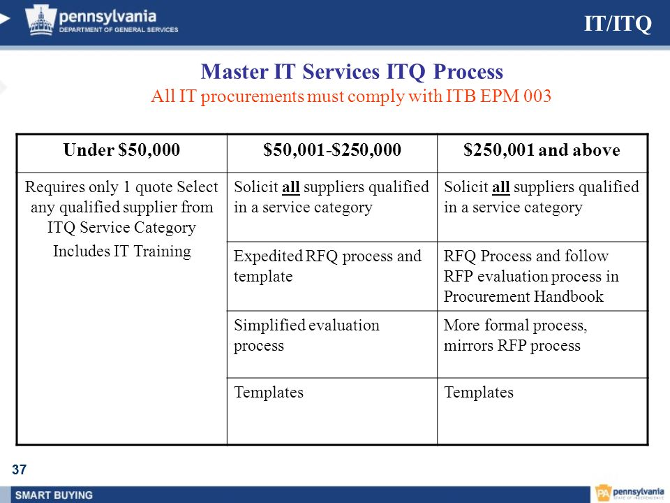 Master IT Services ITQ Process