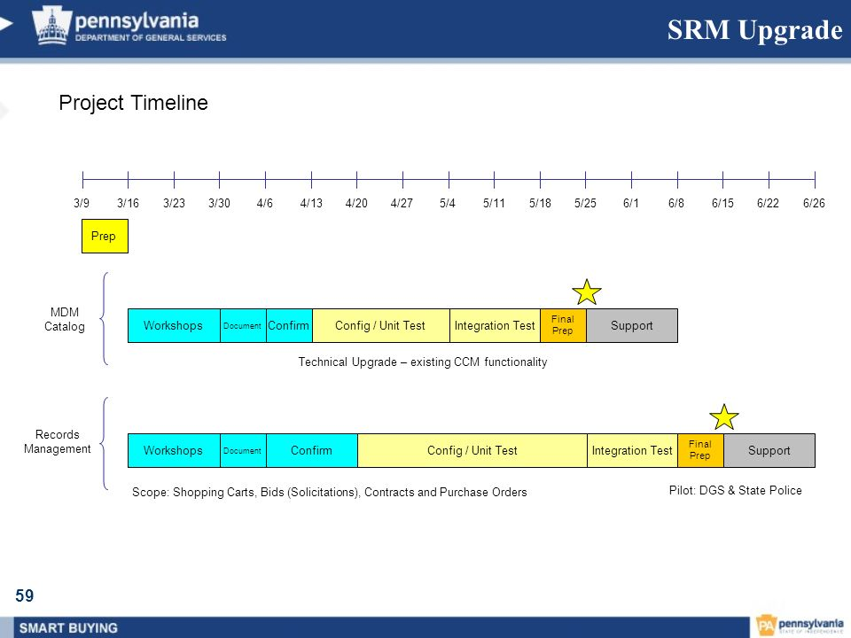 SRM Upgrade Project Timeline 3/9 3/16 3/23 3/30 4/6 4/13 4/20 4/27 5/4