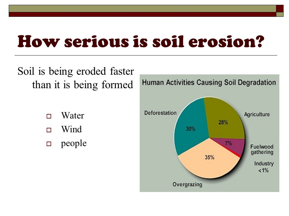 How serious is soil erosion