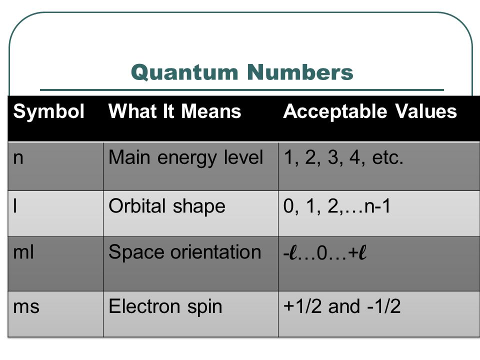 Quantum Numbers Symbol What It Means Acceptable Values n