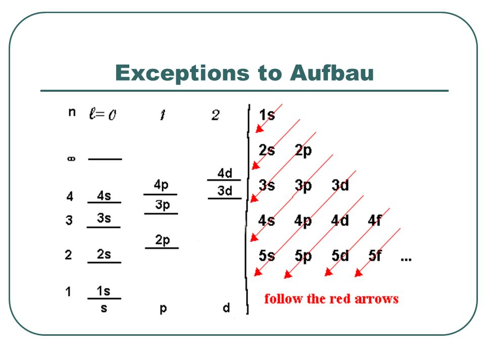 Exceptions to Aufbau