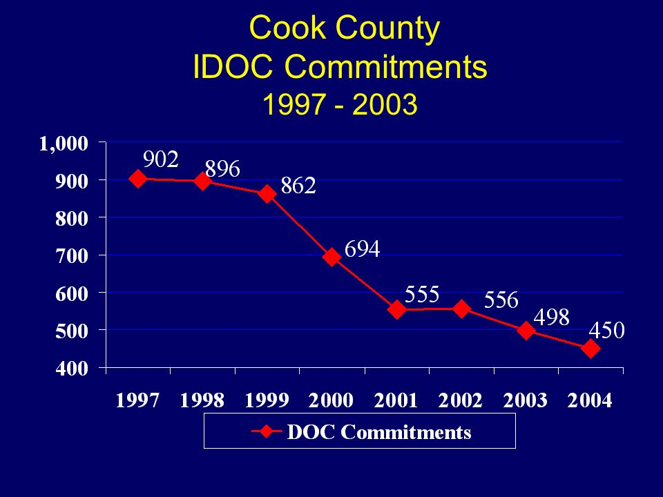 Cook County IDOC Commitments