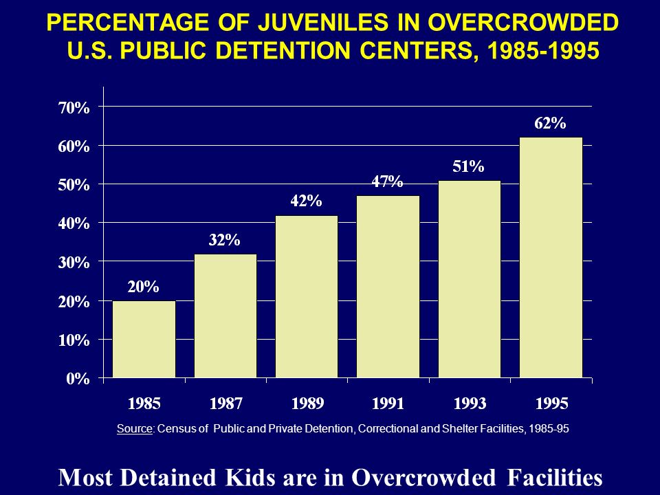 Most Detained Kids are in Overcrowded Facilities