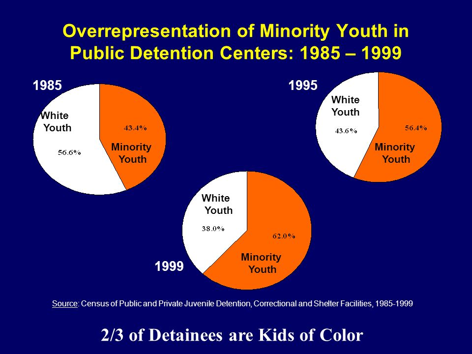 2/3 of Detainees are Kids of Color
