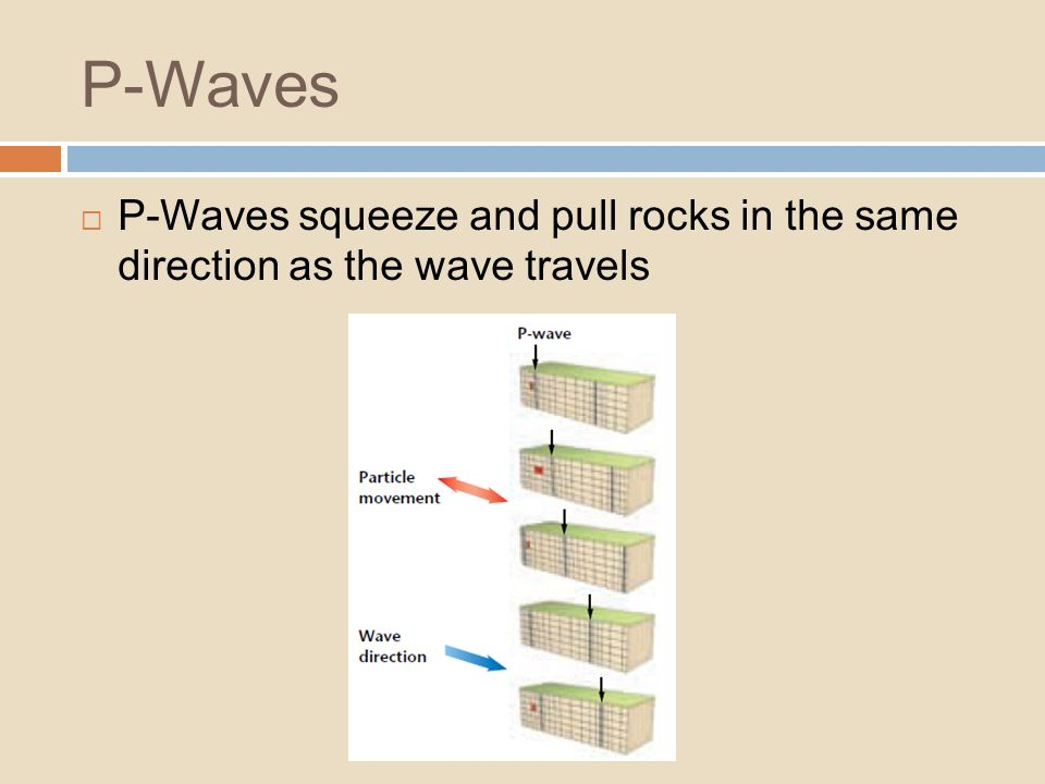 P-Waves P-Waves squeeze and pull rocks in the same direction as the wave travels