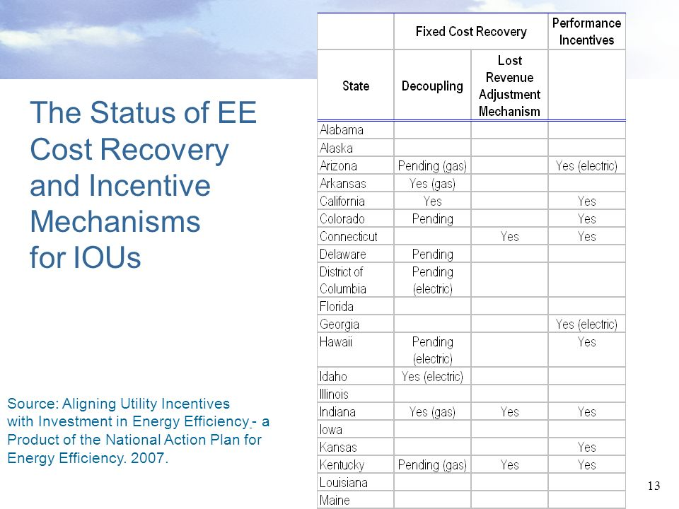 The Status of EE Cost Recovery and Incentive