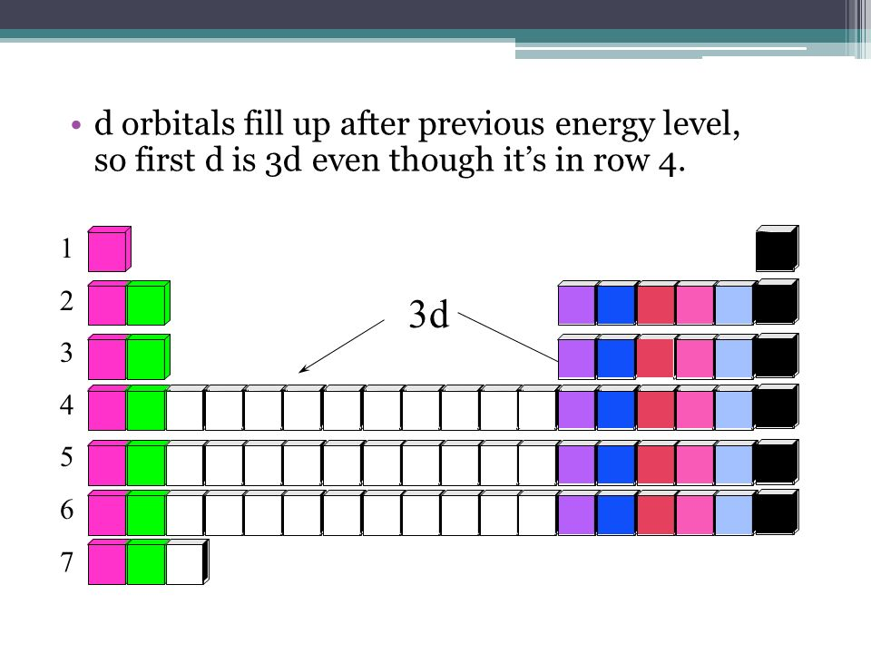 d orbitals fill up after previous energy level, so first d is 3d even though it's in row 4.