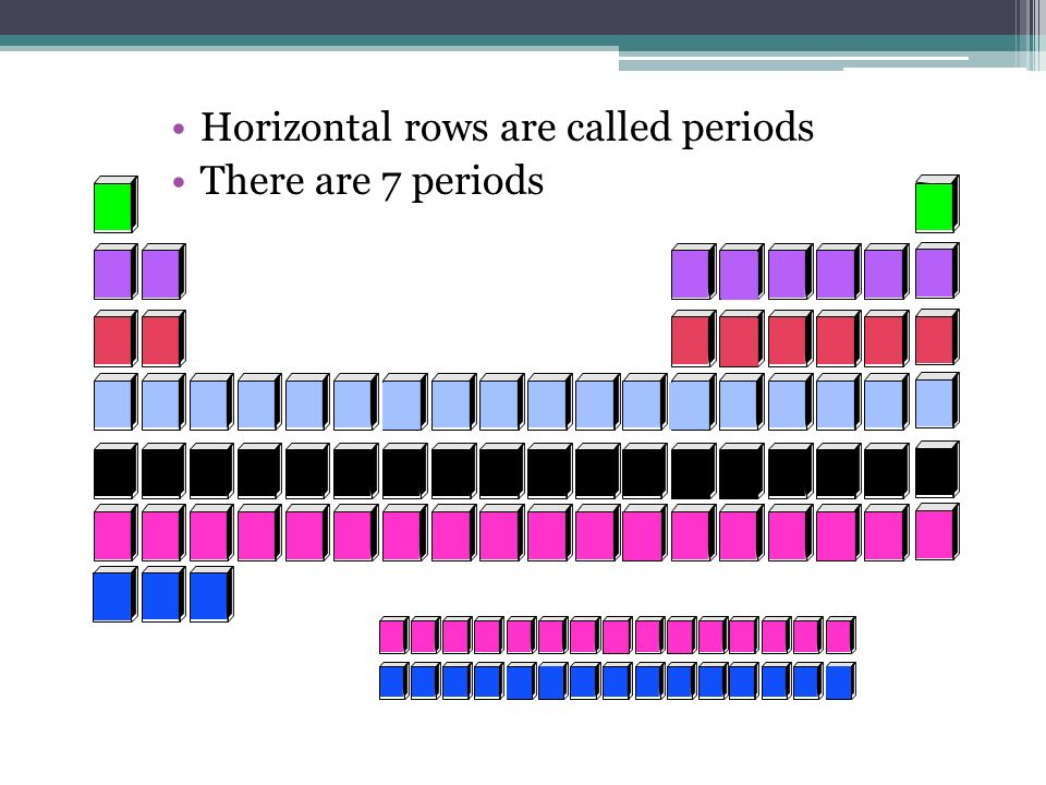 Horizontal rows are called periods