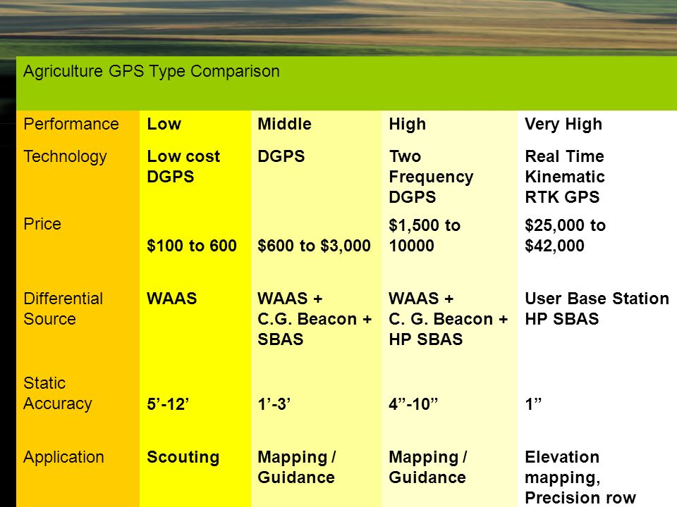 Differential GPS An Introduction  - ppt video online download