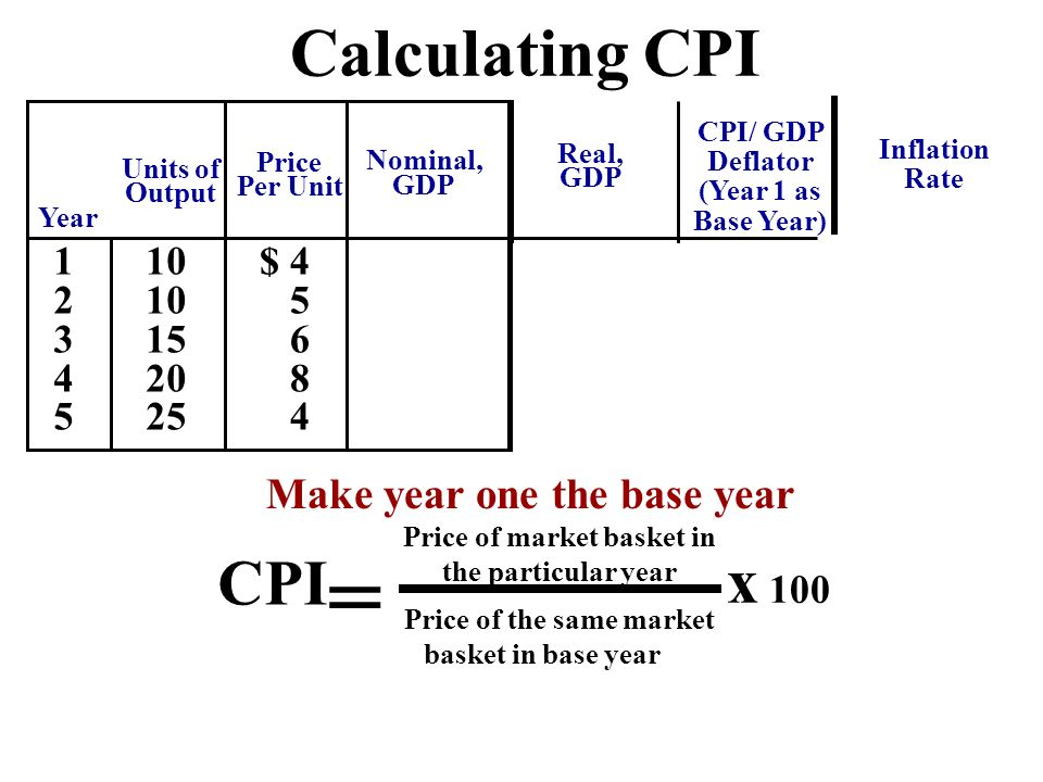 cpi gdp deflator year 1 as base year make year one the base