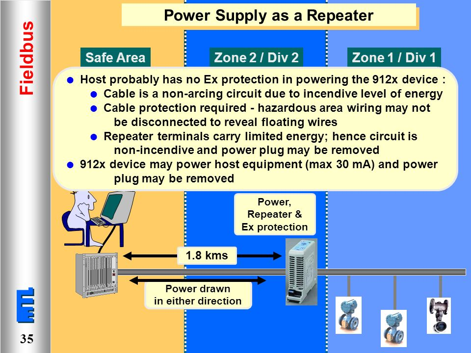 fieldbus accessing all areas ppt video online download rh slideplayer com