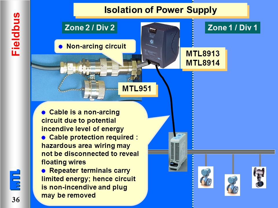 fieldbus accessing all areas ppt video online download rh slideplayer com non incendive field wiring practices Non-Incendive Field Wiring