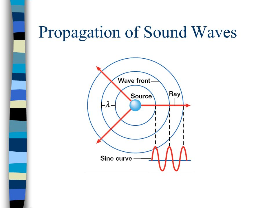 Propagation of Sound Waves