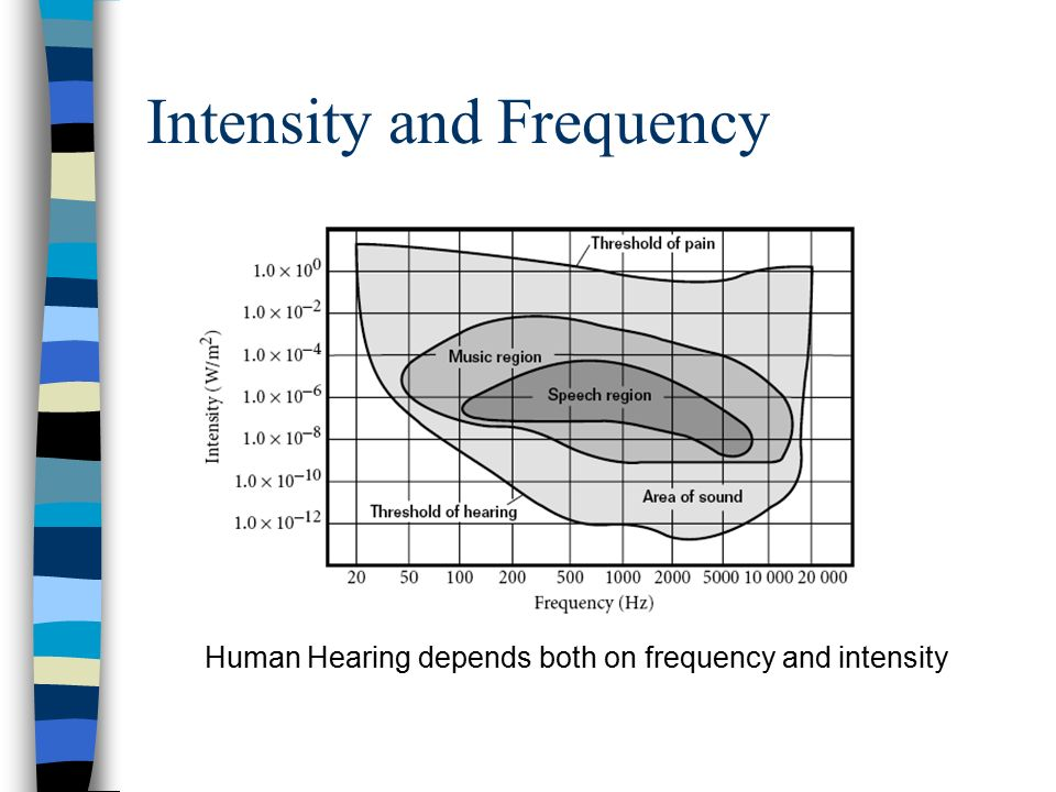 Intensity and Frequency