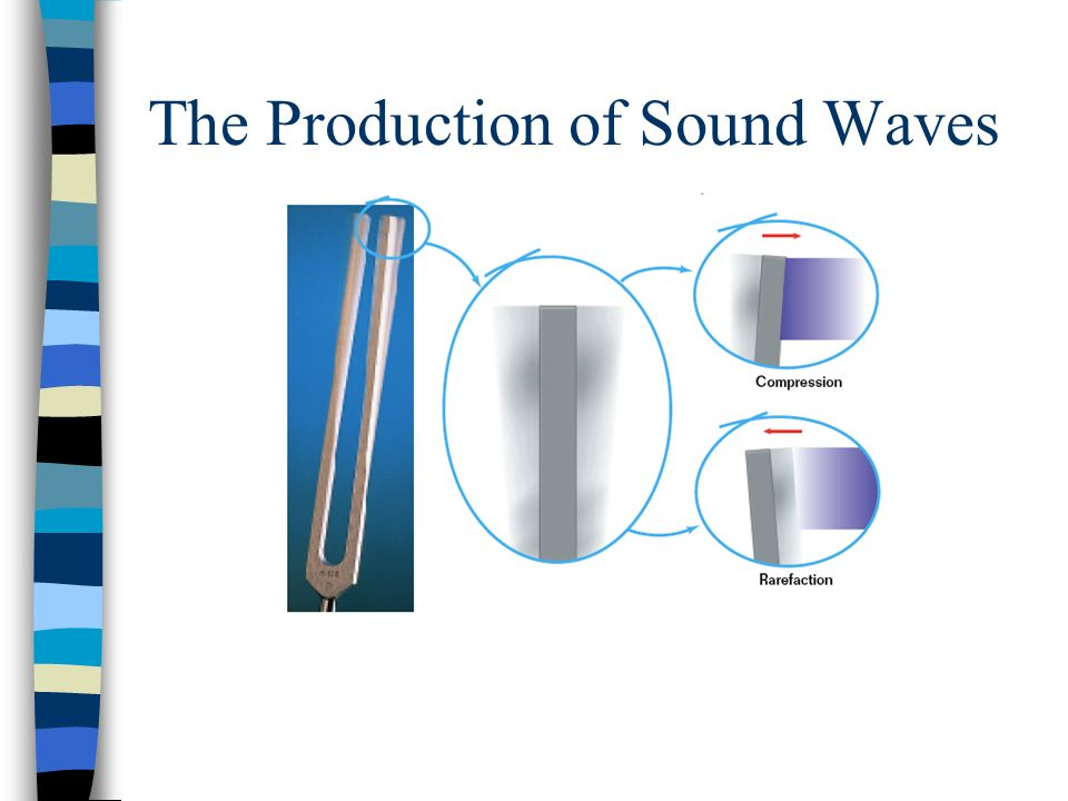 The Production of Sound Waves