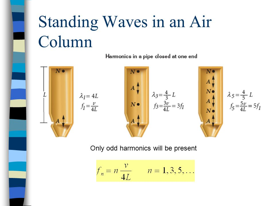 Standing Waves in an Air Column