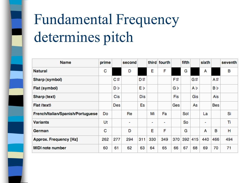Fundamental Frequency determines pitch