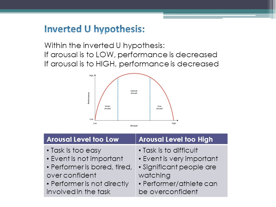the inverted u hypothesis