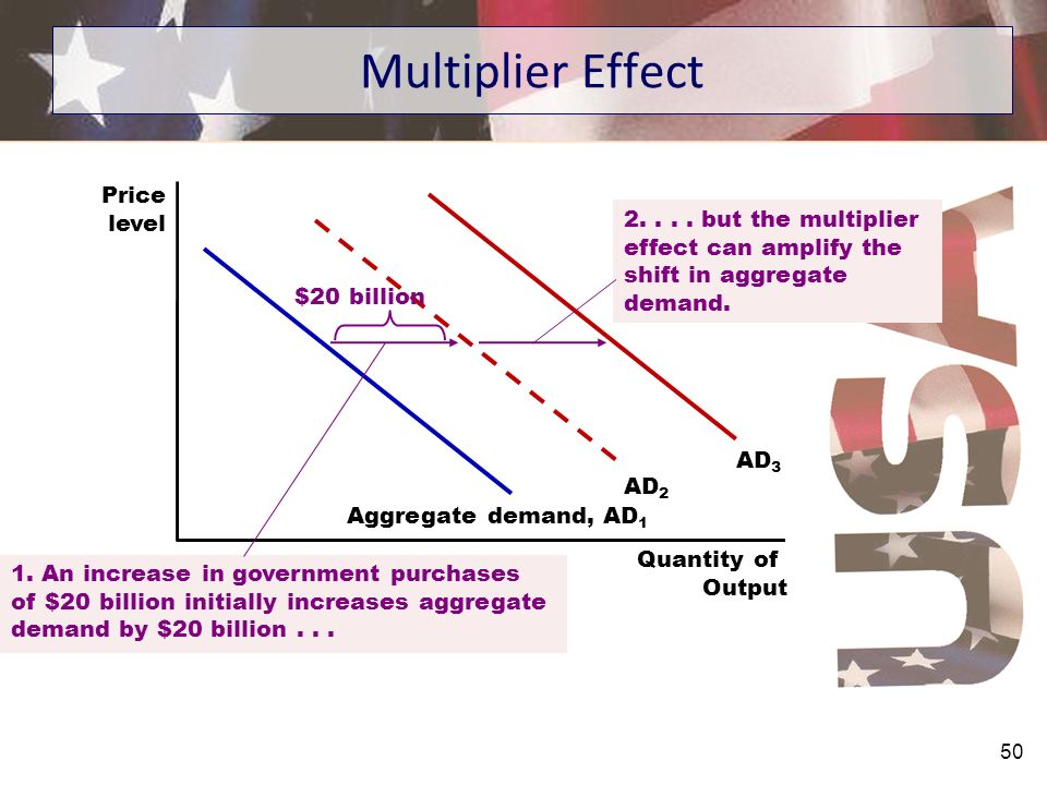 Multiplier Effect Price level 2. . . . but the multiplier