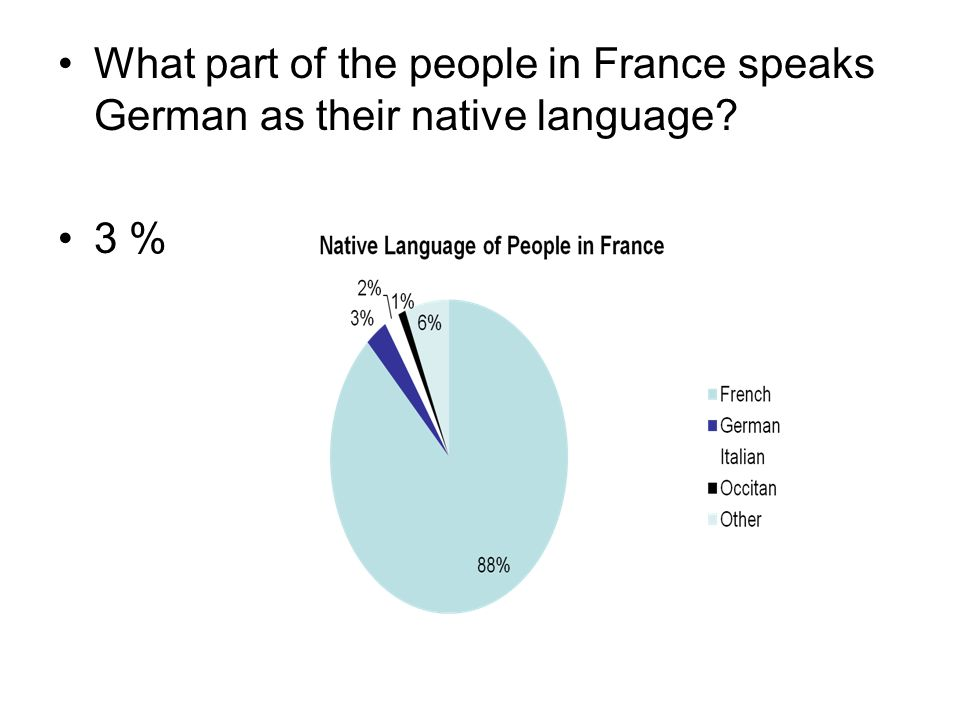 What part of the people in France speaks German as their native language