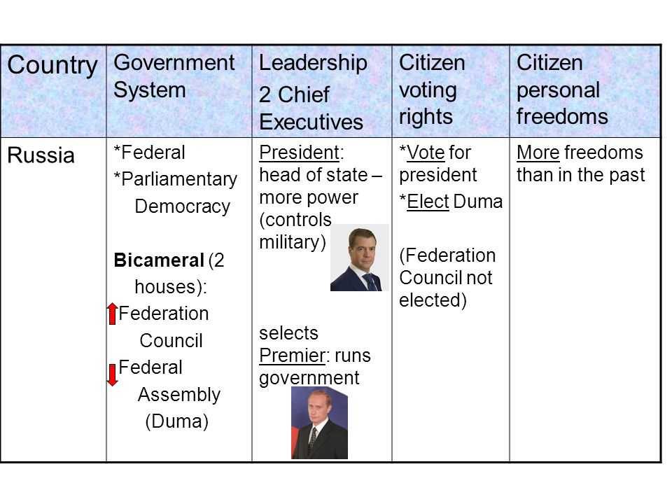 Country Government System Leadership 2 Chief Executives