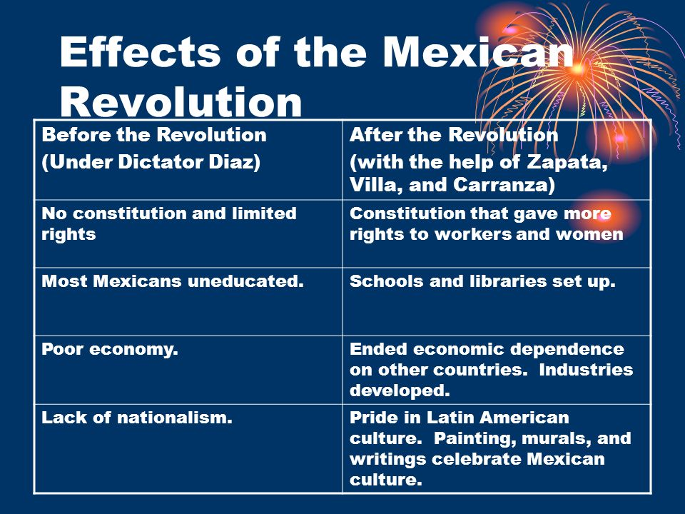 Effects of the Mexican Revolution
