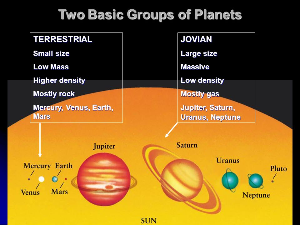 Two Basic Groups of Planets