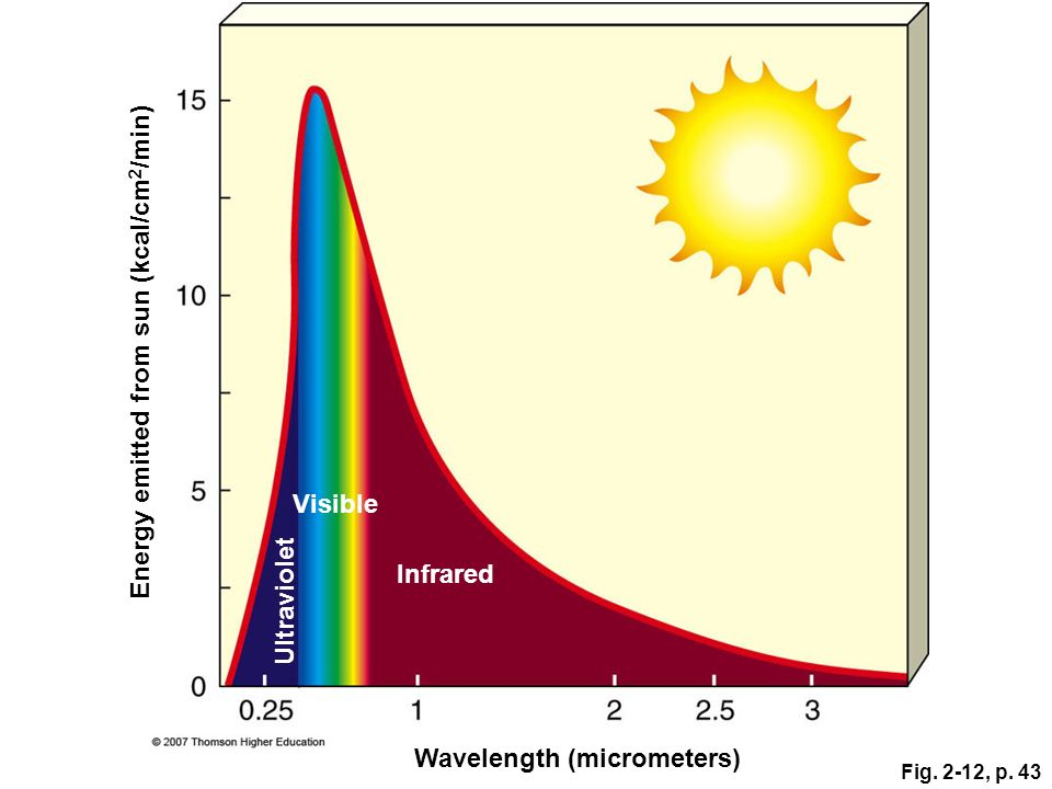 Energy emitted from sun (kcal/cm2/min)