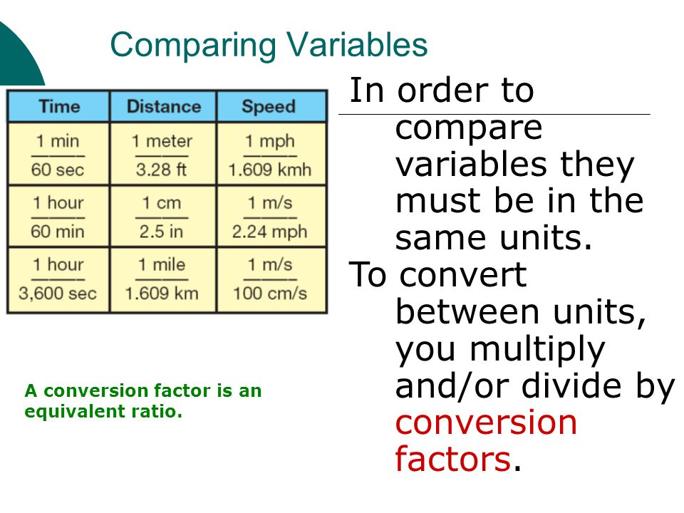 In order to compare variables they must be in the same units.