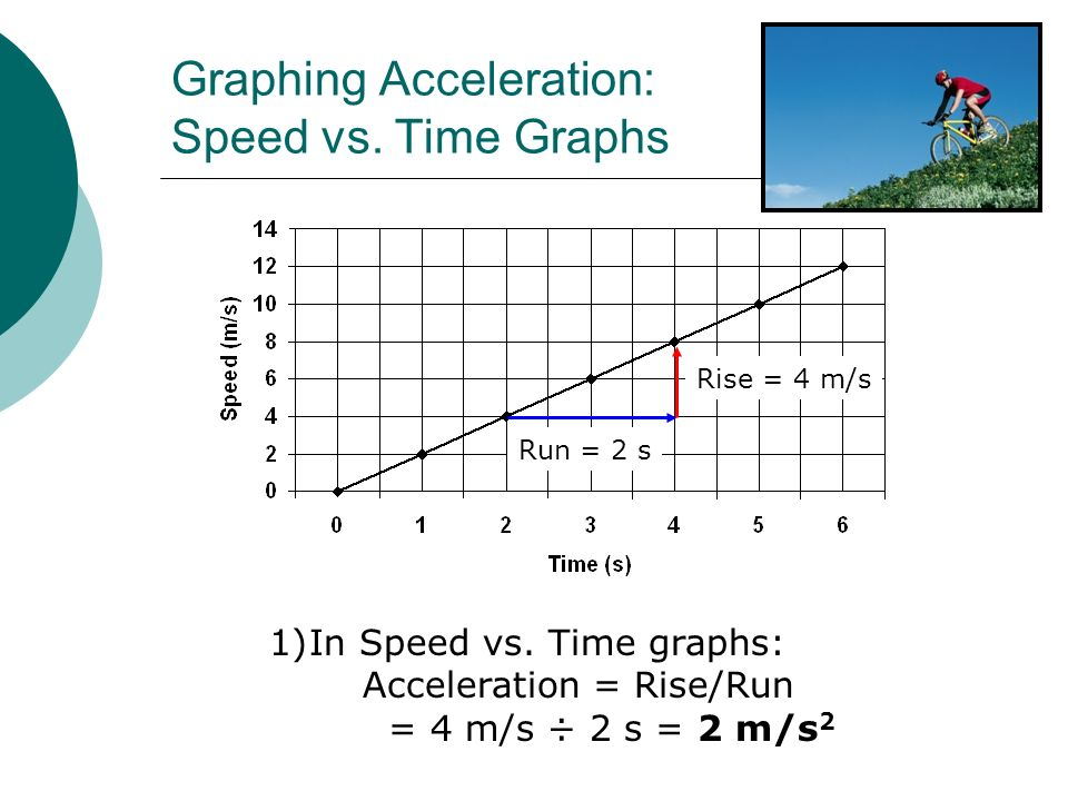 Graphing Acceleration: Speed vs. Time Graphs