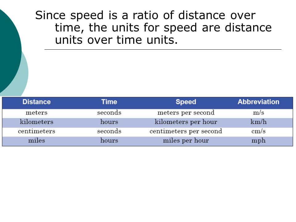 Since speed is a ratio of distance over time, the units for speed are distance units over time units.