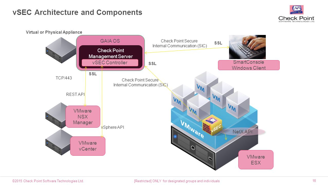 Checkpoint Gaia Vmware Requirements